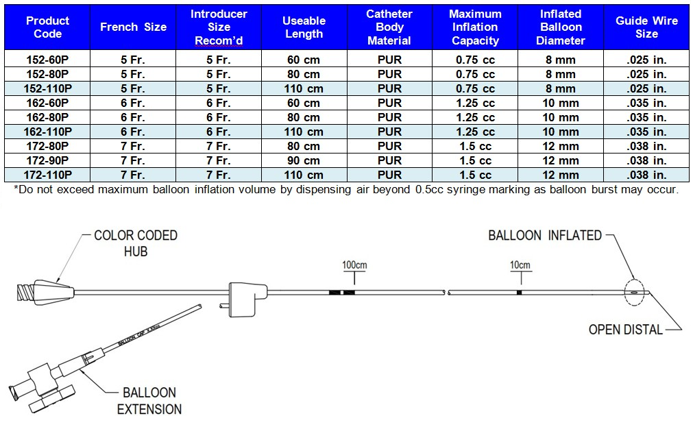 wedge_pressure_catheter wedge_pressure_catheter description and  specifications